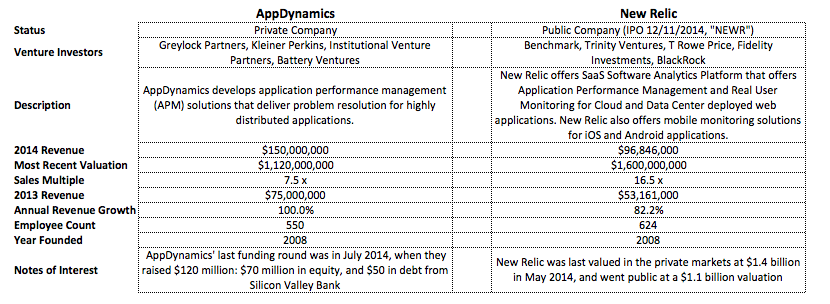 AppDynamics vs New Relic