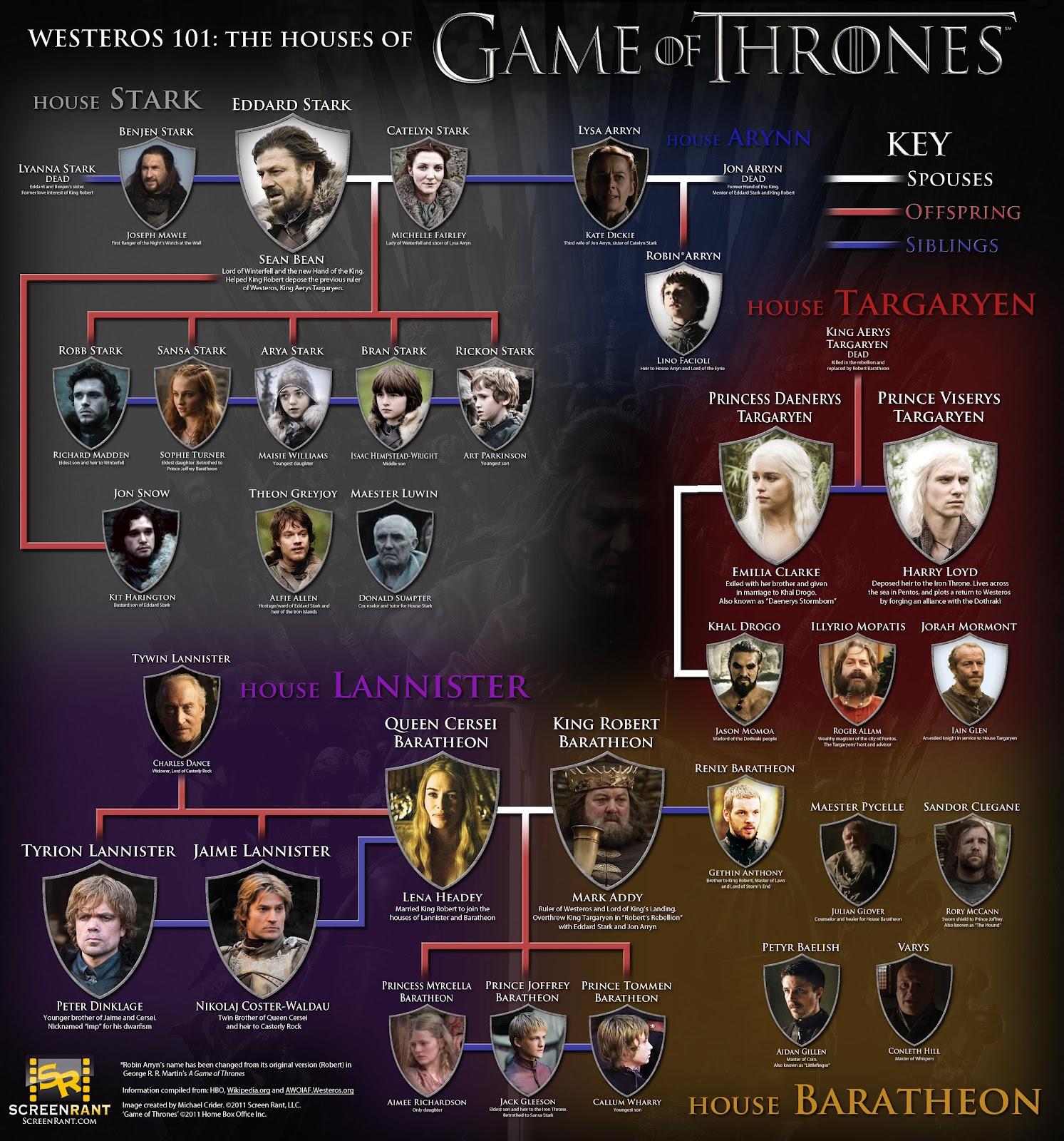 Game Of Thrones Season 1 4 720p