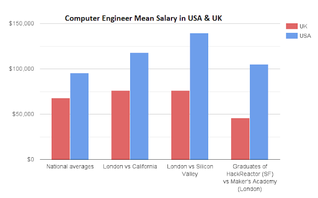 Computer Engineer Salary
