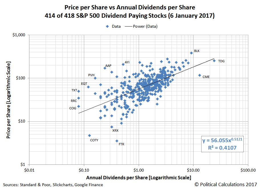 Price per Share vs Annual Dividends per Share, 414 of 418 S&P 500 Dividend Paying Stocks (6 January 2017)