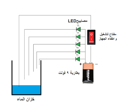 قياس مستوى الماء الموجود في الخزان Water level detector for tank