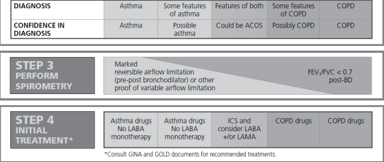 Pulmonary and Critical Care: Asthma-COPD overlap syndrome ...