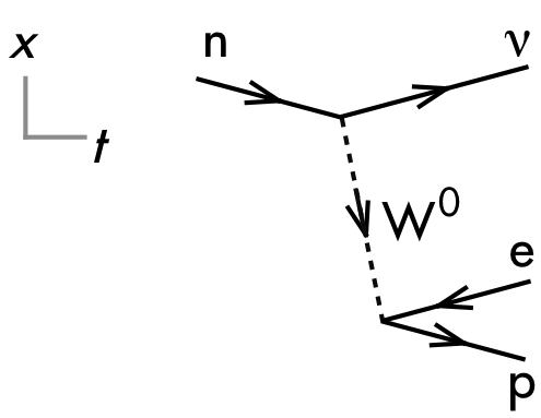 P dogs blog boring but important physics final exam question discuss whether this feynman diagram is valid or invalid explain your reasoning using the properties of feynman diagrams particles and antiparticles ccuart Choice Image