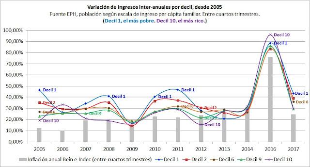 Distribución del ingreso en la Argentina. IV trimestre 2017. Indec