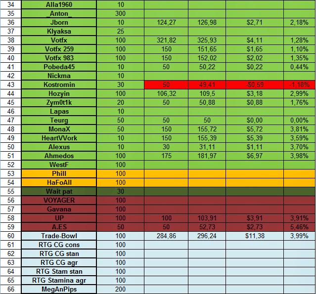 Доходность инвестиций в ПАММ-счета за 03.02.14 - 08.02.14 2
