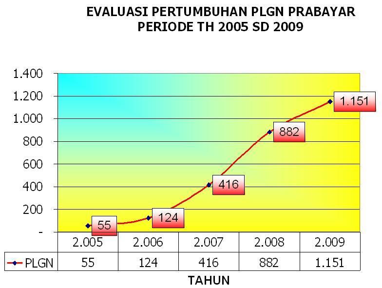 Tarif Baru Pasang Listrik Pln 2013 Daya Listrik Pln 1300watt Atau 1300va Pemasaran Tarif Prabayar Dimulai Pada Tahun 2005 Dengan Mempergunakan