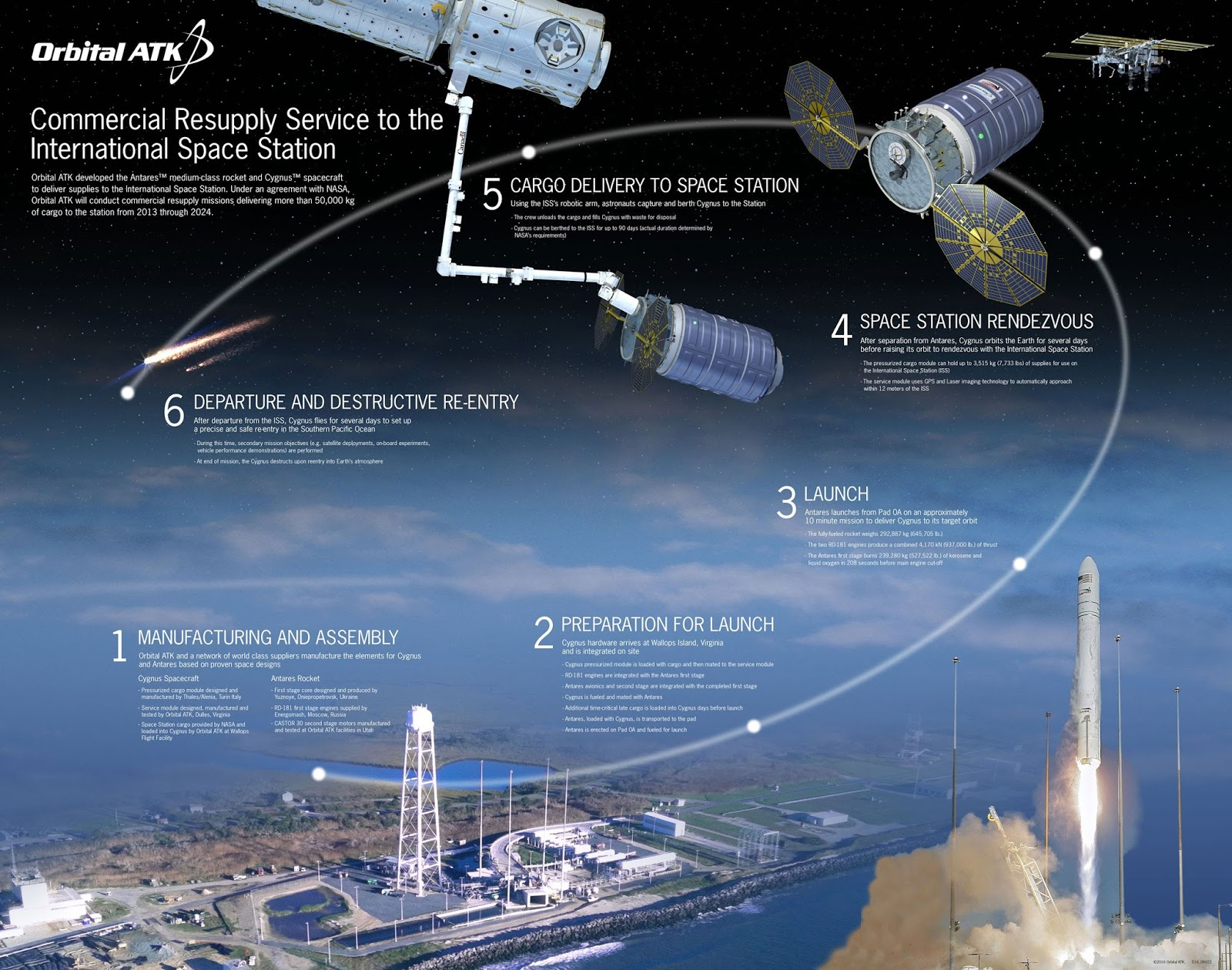 Orbital ATK Antares Launches Mission to Resupply Space Station