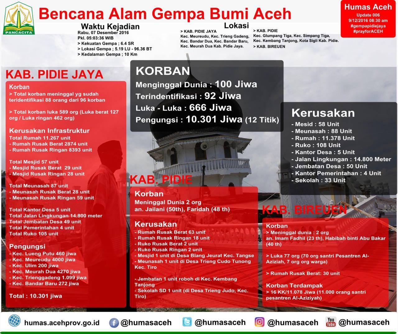 Data Humas Aceh