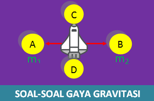 Contoh Soal Gaya Gravitasi Kuat Medan Gravitasi dan Pembahasannya