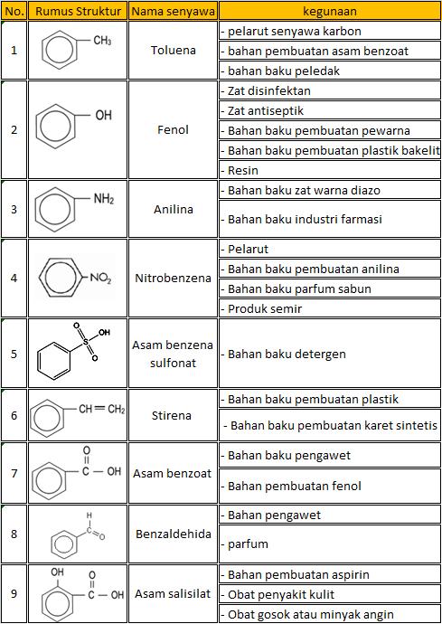 Kegunaan Senyawa Turunan Benzena : kegunaan, senyawa, turunan, benzena, CikGu, Rina:, BENZENA, TURUNANNYA