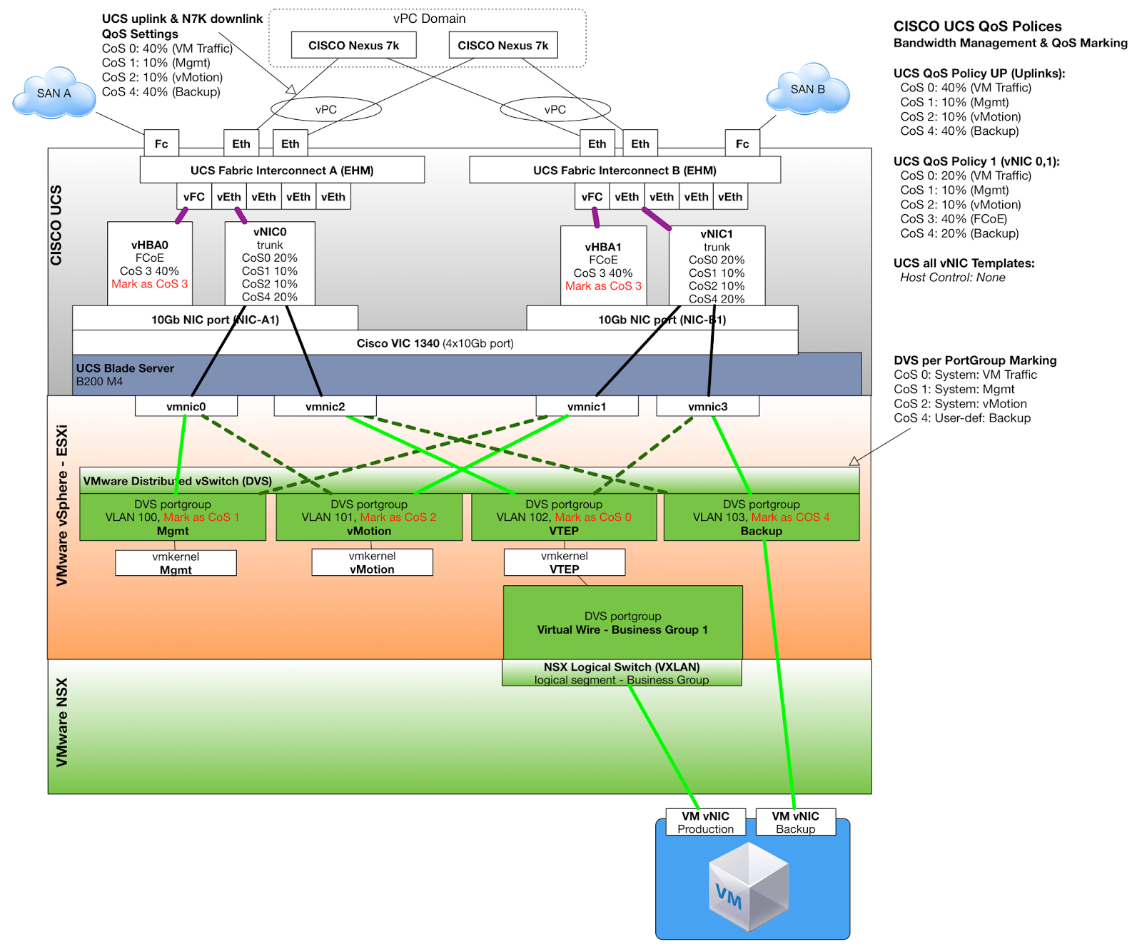 David Paseks Profession Blog 2015 Cisco Switch Diagram Option 2 Is Depicted On Figure Below Please Click To Understand Where Cos Marking And Bandwidth Management Done