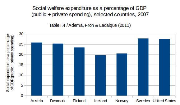 Social welfare in the us