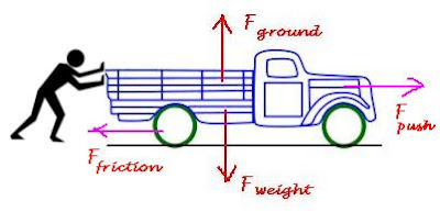 CBSE Class 9 - Science - FORCE AND LAWS OF MOTION - Very Short Answer Questions You must Know (#cbseNotes)