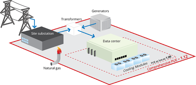 Power supply for data center Shehan's thoughts