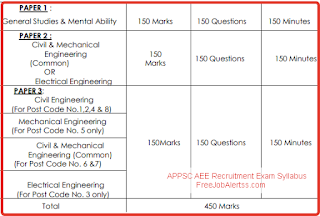 appsc-aee-recruitment-exam-syllabus