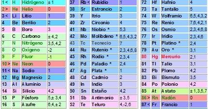 Tabla periodica simbolo z choice image periodic table and sample tabla periodica simbolo z image collections periodic table and tabla periodica simbolo z choice image periodic urtaz Image collections