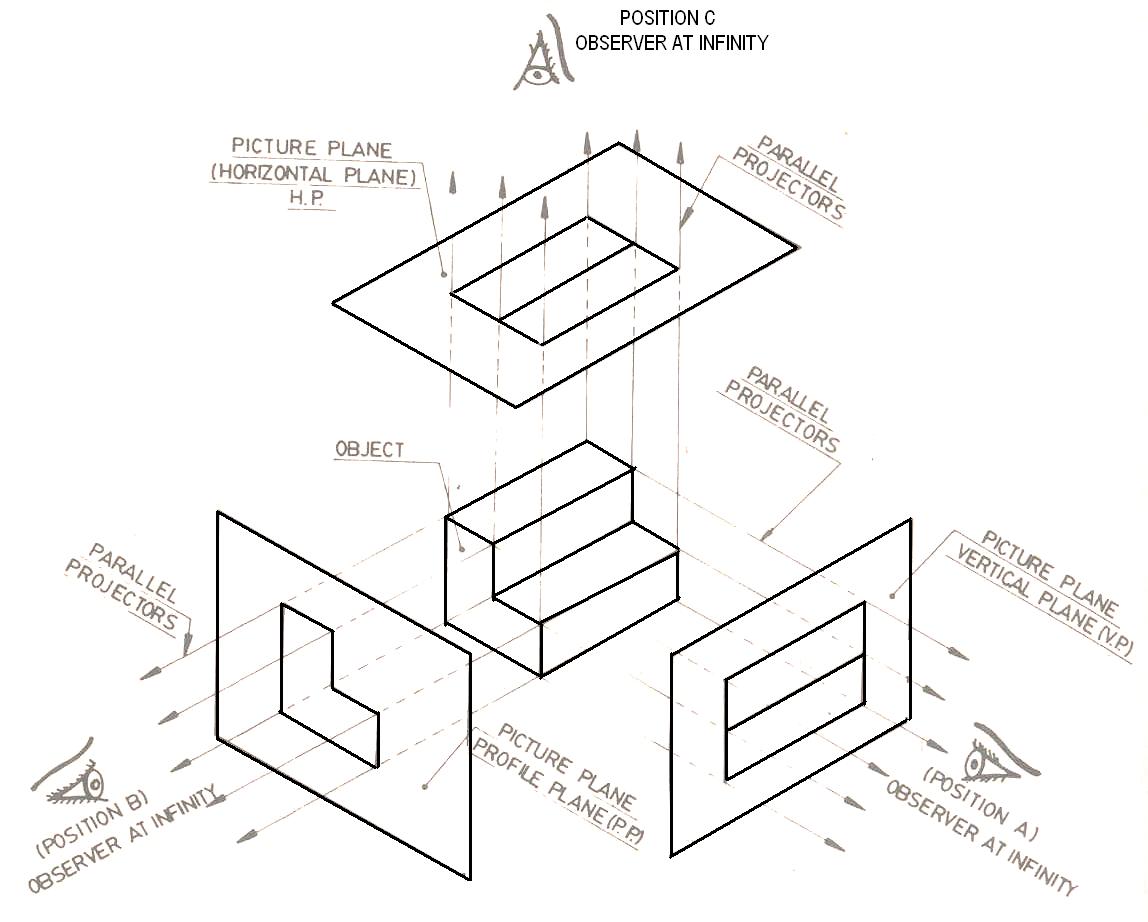 Engineering Drawing Basics Hp Vp