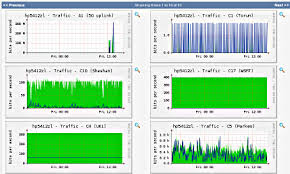 MikroTik Bandwidth Management and Client Monitoring Using Graphs -
