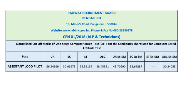 freejobadda.in,RRB ALP/Technician 01/2018 CBT - 2 Result Declared