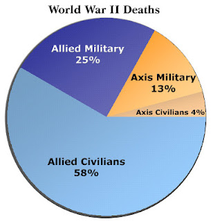 World War 2 Allied and Axis Deaths