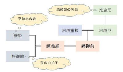 義経・郷の婚姻図