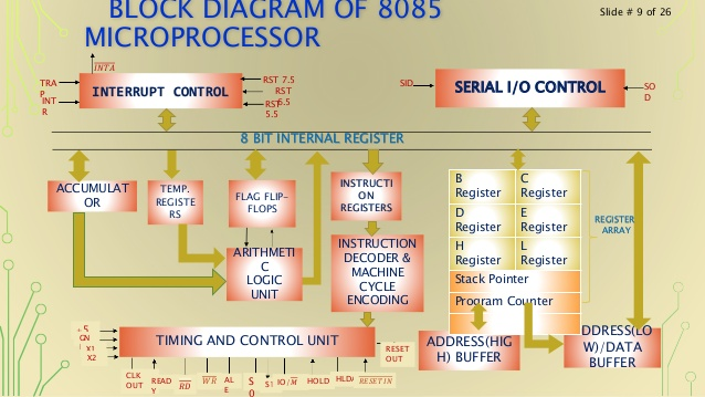 Computer science electronics electronics block diagram of 8085 microprocessor ccuart Choice Image
