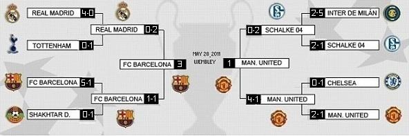 Real Madrid News: UEFA Champions League 2010-2011 Summary