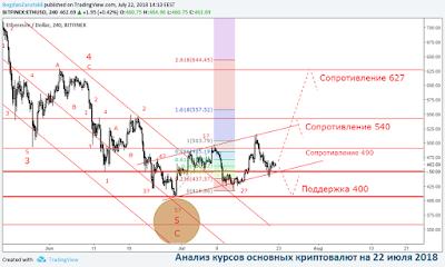 Анализ курсов основных криптовалют на 22 июля 2018