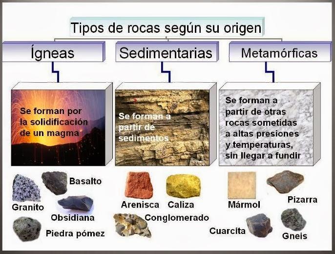 El ciclo de las rocas for Marmol clasificacion