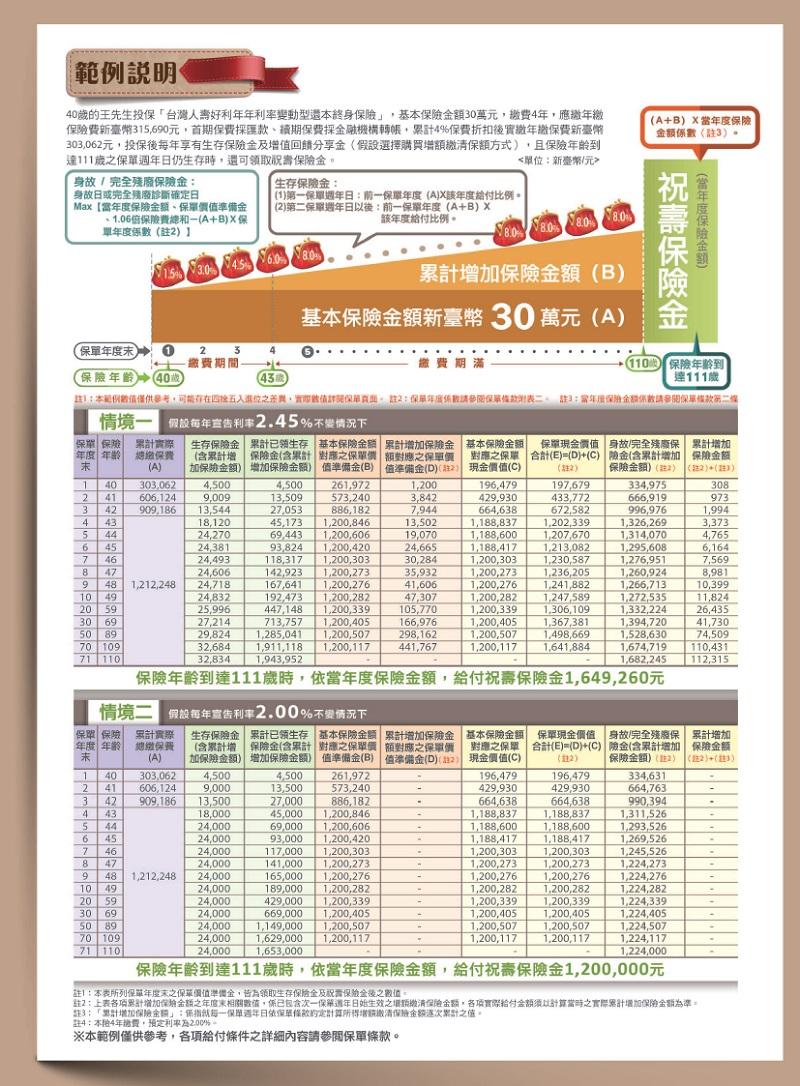 儲蓄險: 臺灣人壽【好利年年利率變動型還本終身保險TSQ2】