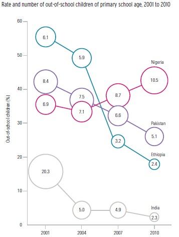 History of Literacy Rates in Pakistan - PakAlumni Worldwide