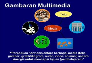 Gambaran Multi Media