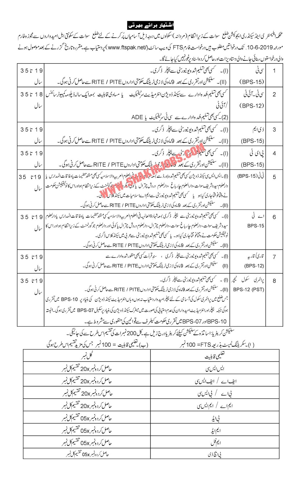 Directorate Of Elementary & Secondary Education KPK District Swat Male Jobs 2019