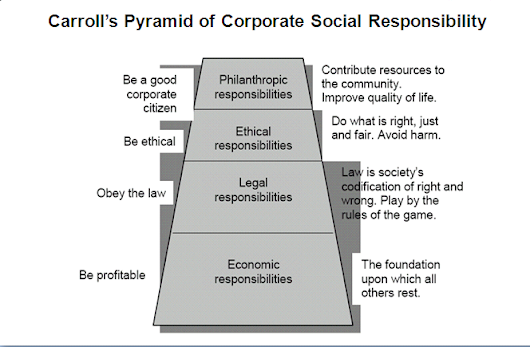 corporate social responsibility csr also known as corporate citizenship Corporate social responsibility (csr) also known as the social responsibility is defined by the european commission as an concept where business integrate social and environment concern in their day to day activities on a voluntary basis.