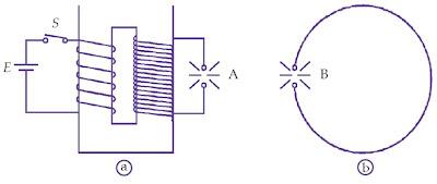 Bagan percobaan Hertz. Dengan menggetarkan pemutus arus, terjadi getaran listrik pada rangkaian sekunder yang nampak sebagai loncatan bunga api A. Pada kawat yang dilekukkan sampai ujungujungnya berdekatan tampak terlihat adanya loncatan bunga api B.