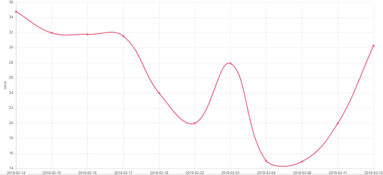 Wykres ceny e-booka na podstawie danych z upolujebooka.pl
