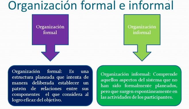 Dorganizacional En Perú Características De La Organización
