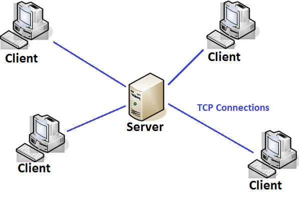Cliente-Servidor: Apostila de Redes para download