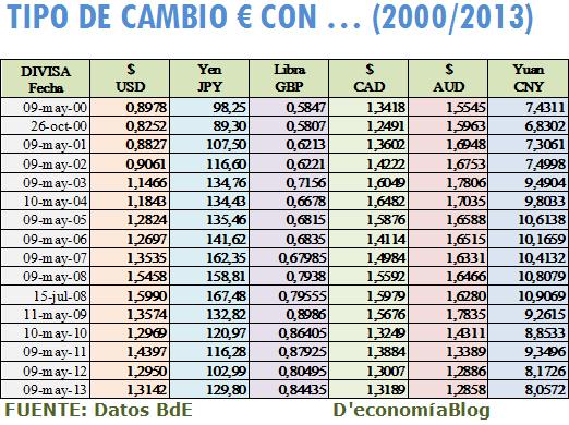 El 15 7 2008 Volvemos A Realizar Cambio La Inversa Hemos Ganado O Perdido Cuánto Suponemos Ausencia De Comisiones