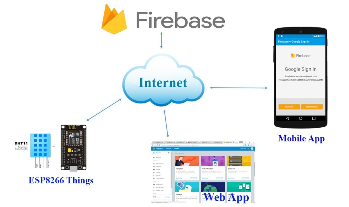 IOT with Firebase : Connecting Arduino NodeMCU with Google