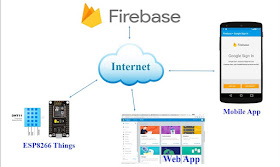 alex9ufo 聰明人求知心切: IOT with Firebase : Connecting