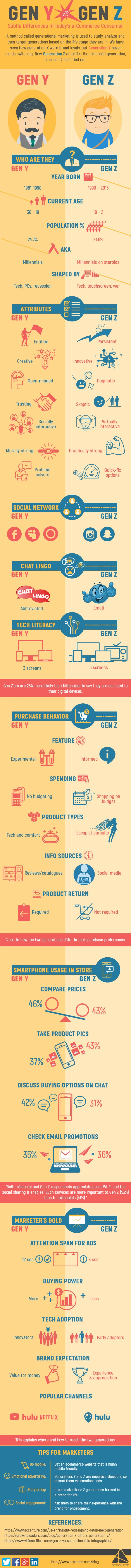 Generation Y vs Gen Z #infographic