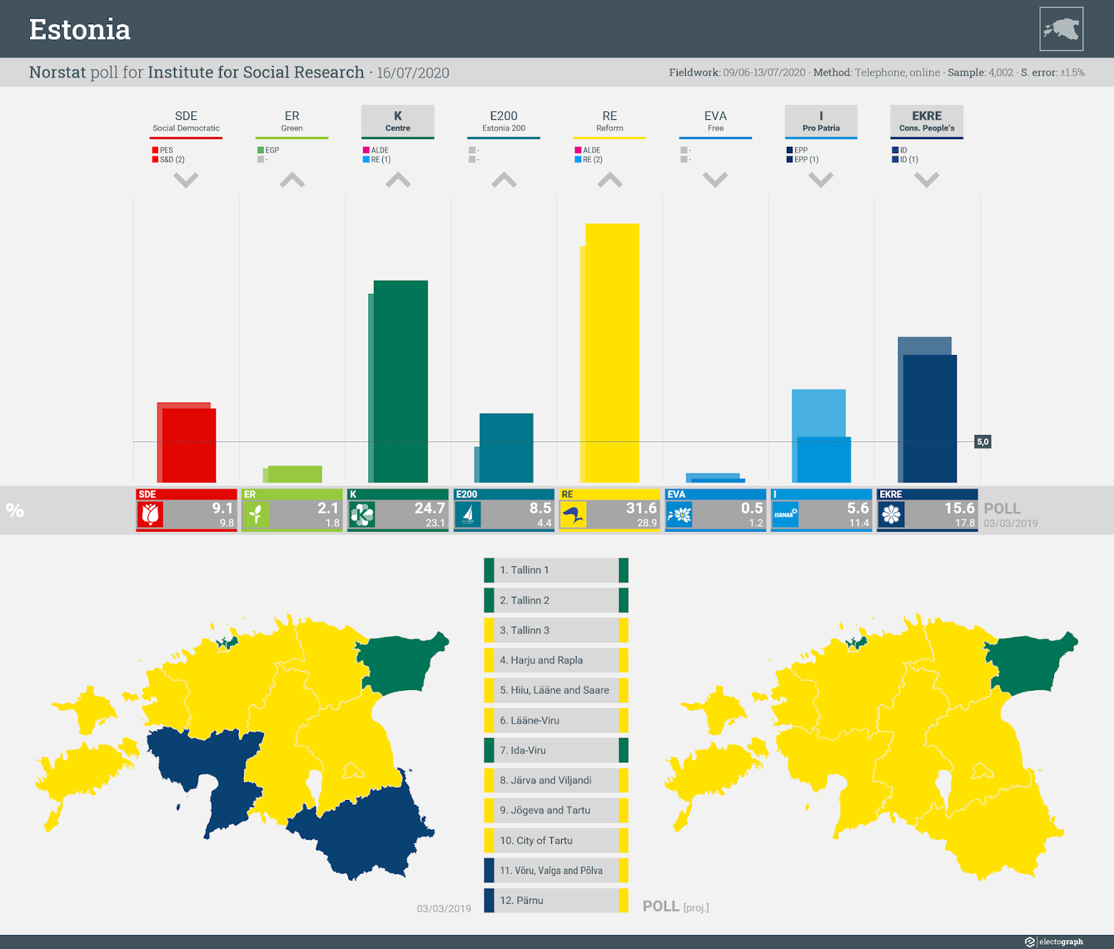 ESTONIA: Norstat poll chart for Institute for Social Research, 16 July 2020