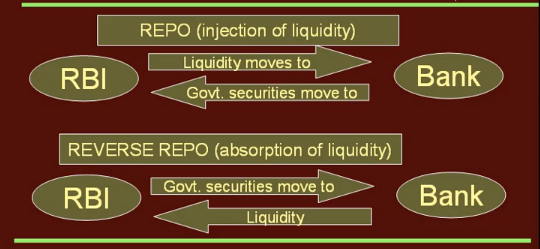 Repo and Reverse Repo   Accounting Education