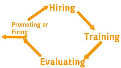 People's Development Cycle