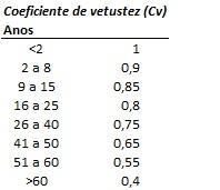 João Fonseca | Avaliação de imóveis | 919375417
