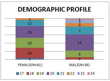 Demographic profile of study population