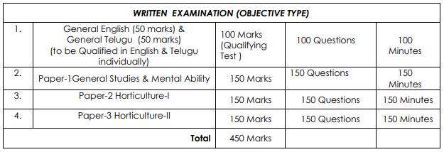 Horticulture Officer Jobs Exam Pattern