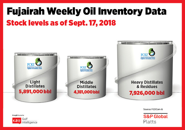 Chart Attribute: Fujairah Weekly Oil Inventory Data (as of September 17, 2018) / Source: The Gulf Intelligence