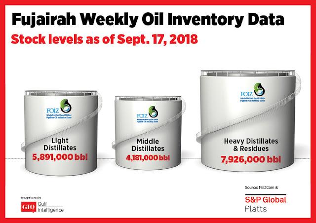 Fujairah Weekly Oil Inventory Data Stocks Level as of September 17, 2018